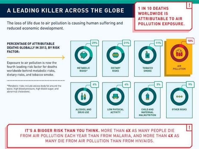 Twitter-based Sensing of City-level Air Quality Slide 3