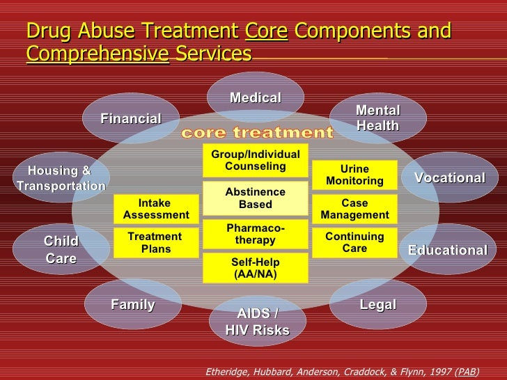 a comparison of the similarities between alcohol rehabilitation programs aa and na Another difference between aa and na is the fact that one focuses on a legal substance (alcohol) and the other focuses on all substances, many of which are illegal this difference tends to draw different types of people to each meeting.
