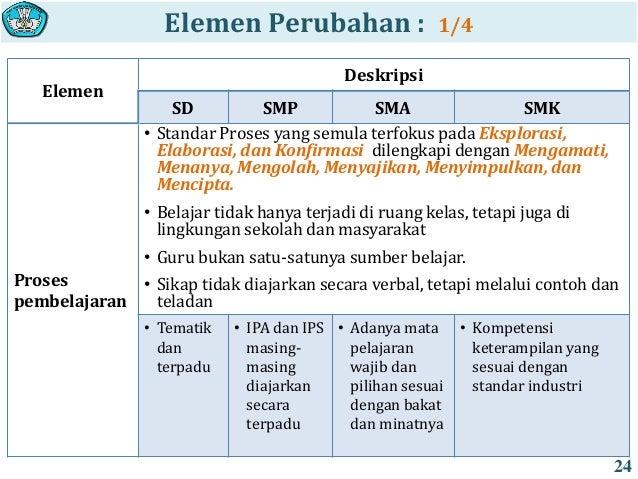 Media Pembelajaran Ipa Terpadu Smp Pembelajaran Ipa Terpadu Smp Manfaat Media Pembelajaran