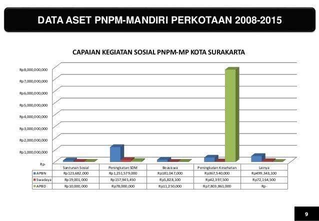 DATA ASET PNPM-MANDIRI PERKOTAAN 2008-2015 9 Rp- Rp1,000,000,000 Rp2,000,000,000 Rp3,000,000,000 Rp4,000,000,000 Rp5,000,0...