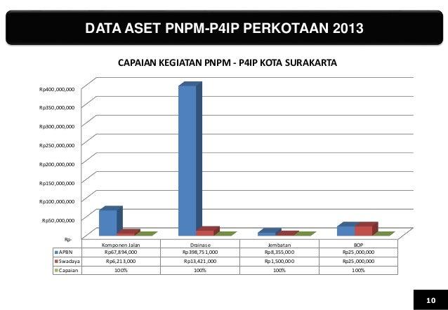DATA ASET PNPM-P4IP PERKOTAAN 2013 10 Rp- Rp50,000,000 Rp100,000,000 Rp150,000,000 Rp200,000,000 Rp250,000,000 Rp300,000,0...