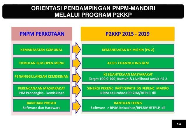 ORIENTASI PENDAMPINGAN PNPM-MANDIRI MELALUI PROGRAM P2KKP 14 PNPM PERKOTAAN P2KKP 2015 - 2019 KEMANFAATAN KOMUNAL KEMANFAA...