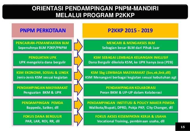 ORIENTASI PENDAMPINGAN PNPM-MANDIRI MELALUI PROGRAM P2KKP PNPM PERKOTAAN P2KKP 2015 - 2019 PENCAIRAN-PEMANFAATAN BLM Sepen...