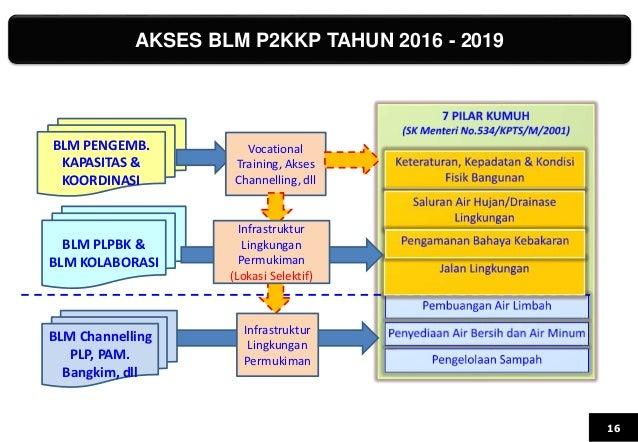 AKSES BLM P2KKP TAHUN 2016 - 2019 16 BLM PENGEMB. KAPASITAS & KOORDINASI BLM Channelling PLP, PAM. Bangkim, dll Vocational...