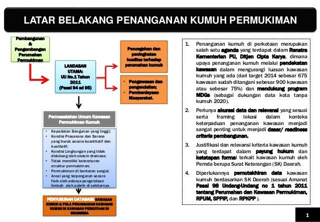LATAR BELAKANG PENANGANAN KUMUH PERMUKIMAN 1 LANDASAN UTAMA: UU No.1 Tahun 2011 (Pasal 94 sd 95) Pembangunan & Pengembanga...