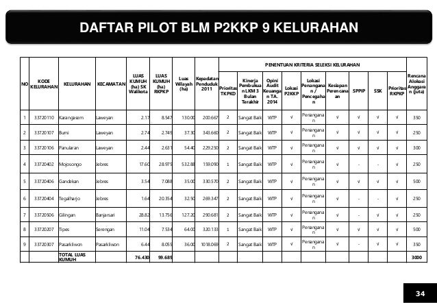 DAFTAR PILOT BLM P2KKP 9 KELURAHAN 34 NO KODE KELURAHAN KELURAHAN KECAMATAN LUAS KUMUH (ha) SK Walikota LUAS KUMUH (ha) RK...