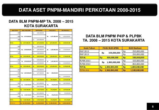 DATA ASET PNPM-MANDIRI PERKOTAAN 2008-2015 5 Kode Tahun PAGU BLM APBN BLM Realisasi PAGU DDUB DDUB Realisasi 2008 Rp 6,575...