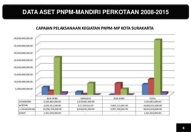DATA ASET PNPM-MANDIRI PERKOTAAN 2008-2015 6 - 5,000,000,000.00 10,000,000,000.00 15,000,000,000.00 20,000,000,000.00 25,0...
