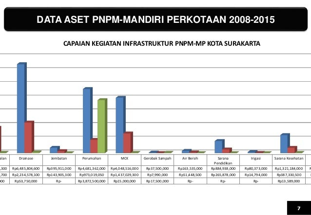 DATA ASET PNPM-MANDIRI PERKOTAAN 2008-2015 7 alan Drainase Jembatan Perumahan MCK Gerobak Sampah Air Bersih Sarana Pendidi...