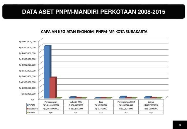 DATA ASET PNPM-MANDIRI PERKOTAAN 2008-2015 8 Rp- Rp500,000,000 Rp1,000,000,000 Rp1,500,000,000 Rp2,000,000,000 Rp2,500,000...