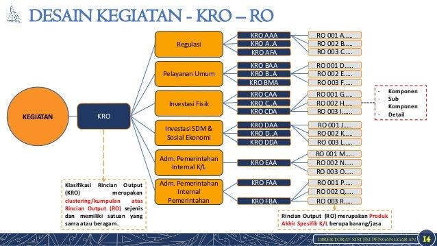 DIREKTORAT SISTEM PENGANGGARAN DESAIN KEGIATAN - KRO – RO 14 - Komponen - Sub Komponen - Detail Klasifikasi Rincian Output...