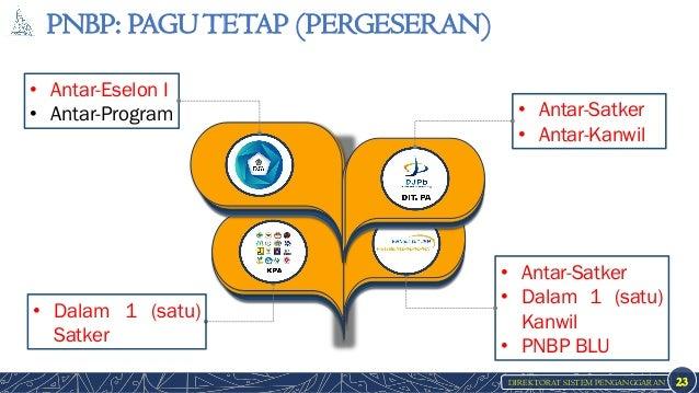 DIREKTORAT SISTEM PENGANGGARAN PNBP: PAGUTETAP (PERGESERAN) 23 • Antar-Eselon I • Antar-Program • Antar-Satker • Antar-Kan...