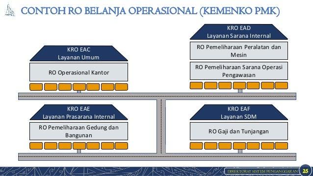 DIREKTORAT SISTEM PENGANGGARAN CONTOH RO BELANJA OPERASIONAL (KEMENKO PMK) 25 RO Operasional Kantor KRO EAC Layanan Umum R...