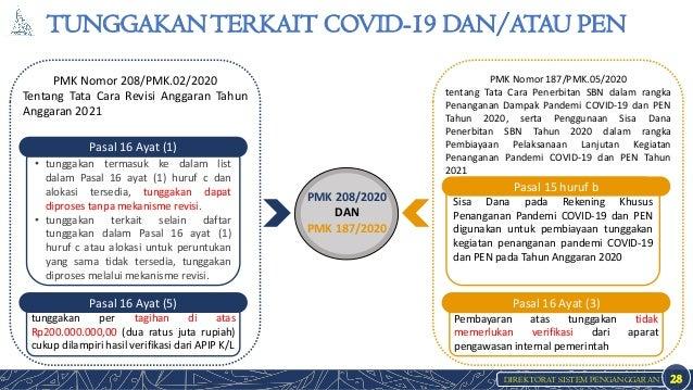 DIREKTORAT SISTEM PENGANGGARAN TUNGGAKANTERKAIT COVID-19 DAN/ATAU PEN 28 PMK 208/2020 DAN PMK 187/2020 Sisa Dana pada Reke...
