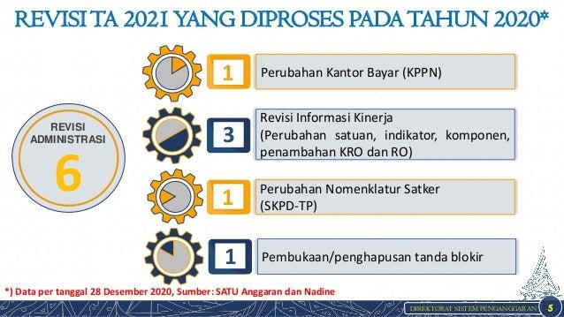 DIREKTORAT SISTEM PENGANGGARAN REVISITA 2021YANG DIPROSES PADATAHUN 2020* 5 REVISI ADMINISTRASI 6 *) Data per tanggal 28 D...