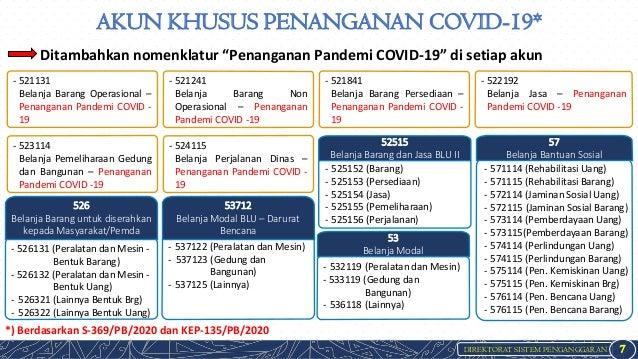 DIREKTORAT SISTEM PENGANGGARAN AKUN KHUSUS PENANGANAN COVID-19* 7 *) Berdasarkan S-369/PB/2020 dan KEP-135/PB/2020 Ditamba...