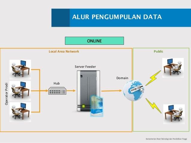 ALUR PENGUMPULAN DATA ONLINE OperatorProdi ServerFeeder Hub LocalAreaNetwork Public Domain