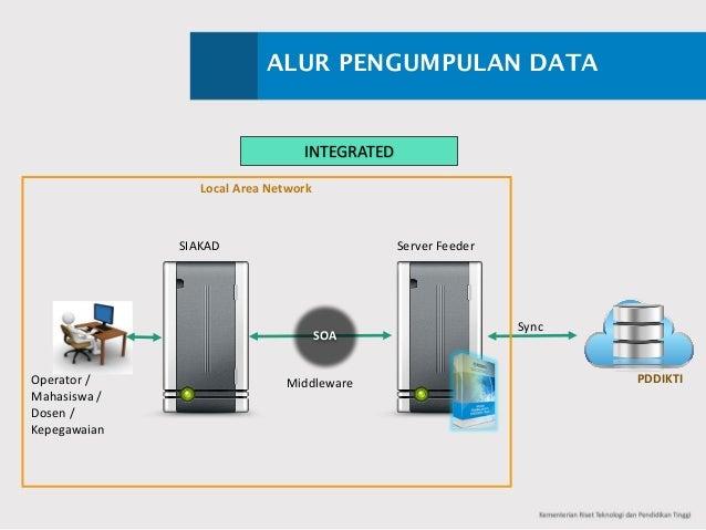 ALUR PENGUMPULAN DATA Sync Operator/ Mahasiswa/ Dosen/ Kepegawaian ServerFeeder LocalAreaNetwork PDDIKTI SIAKAD SOA ...