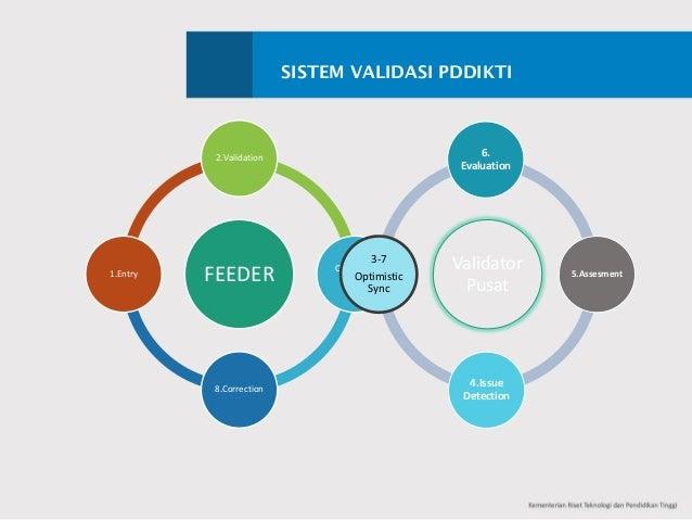 SISTEM VALIDASI PDDIKTI FEEDER 2.Validation Optimistic Sync 8.Correction 1.Entry Validator Pusat 6. Evaluation 5.Asses...
