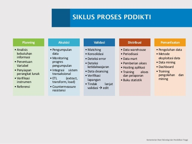 SIKLUS PROSES PDDIKTI Planning • Analisis kebutuhan informasi • Penentuan Variabel • Penyiapan perangkat lunak • Verifikas...