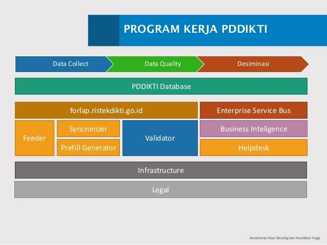 PROGRAM KERJA PDDIKTI DataCollect DataQuality Desiminasi PDDIKTIDatabase Feeder Syncronizer PrefillGenerator Validator...