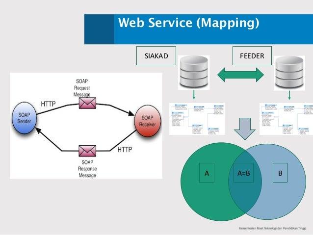Web Service (Mapping) A BA=B SIAKAD FEEDER