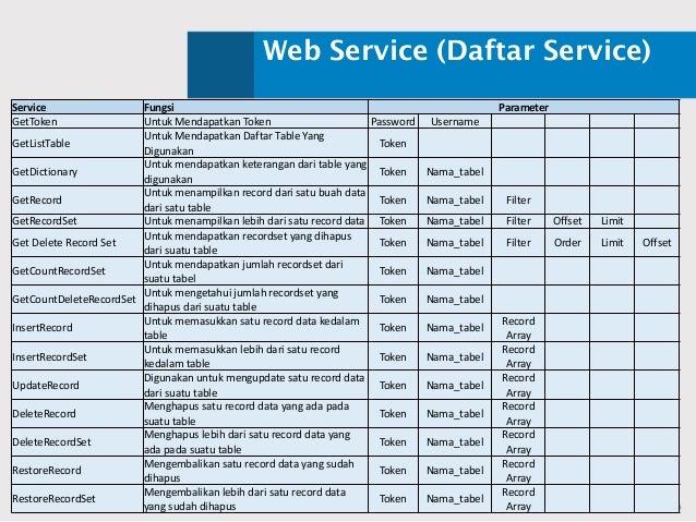 Web Service (Daftar Service) Service Fungsi Parameter GetToken UntukMendapatkanToken Password Username GetListTable Untu...