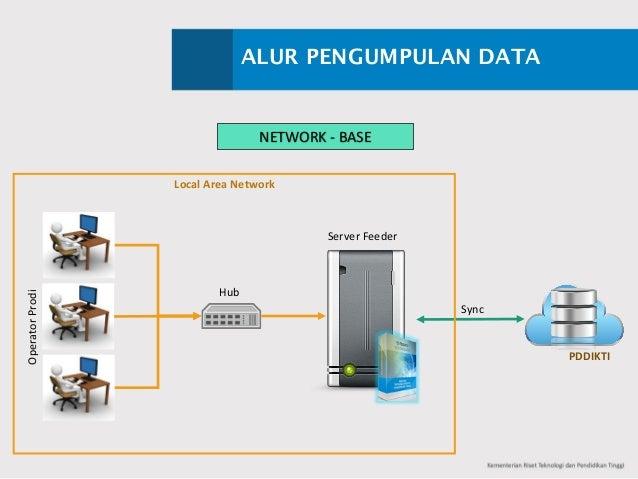 ALUR PENGUMPULAN DATA NETWORK- BASE Sync OperatorProdi ServerFeeder Hub LocalAreaNetwork PDDIKTI