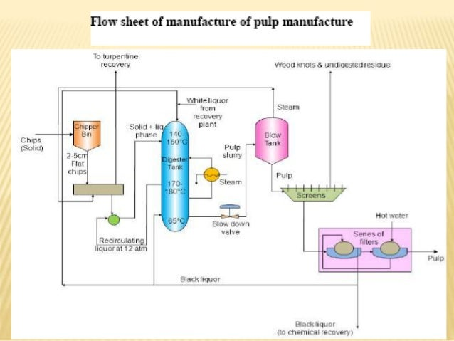 Pulp And Paper Industry  Process  Waste And Its Management
