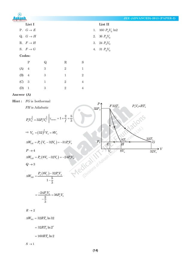 Aakash JEE Advance Solution Paper2
