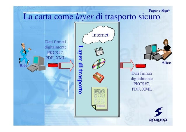 Layerditrasporto La carta come layer di trasporto sicuro BobBob Internet AliceAlice Paper e-Sign® La Secure Edge si propon...