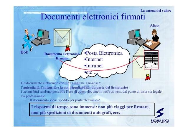 BobBob AliceAlice •Posta Elettronica •Internet •Intranet •etc ... Un documento elettronico con firma digitale garantisce: ...