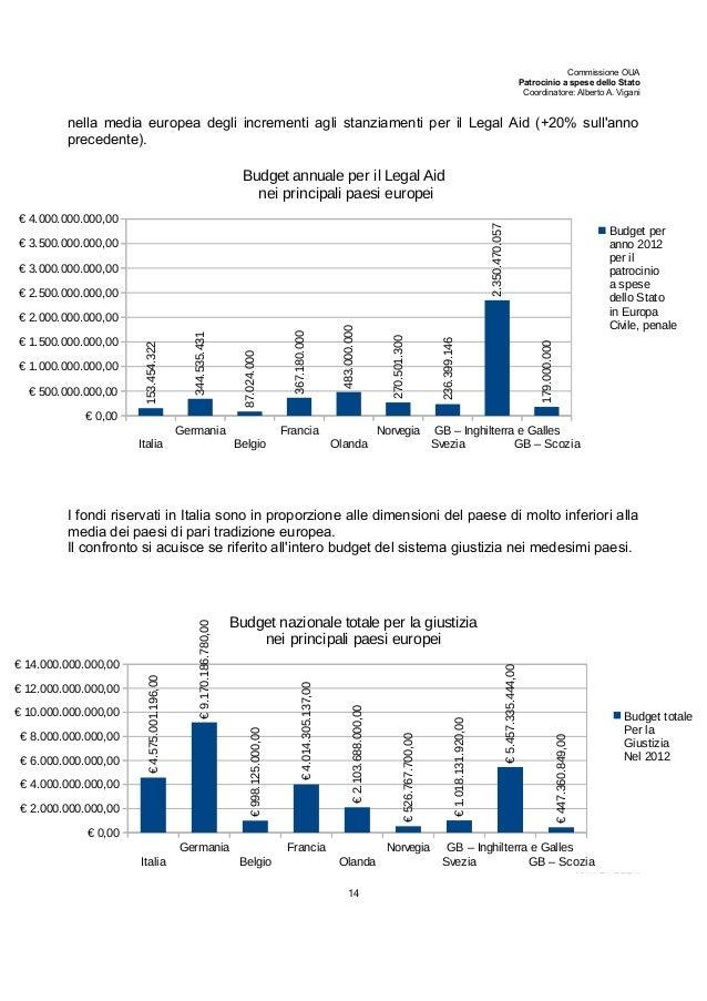 Commissione OUA Patrocinio a spese dello Stato Coordinatore: Alberto A. Vigani nella media europea degli incrementi agli s...