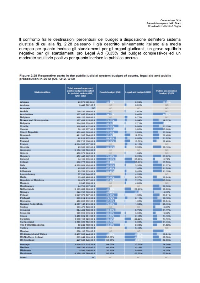 Commissione OUA Patrocinio a spese dello Stato Coordinatore: Alberto A. Vigani Il confronto fra le destinazioni percentual...