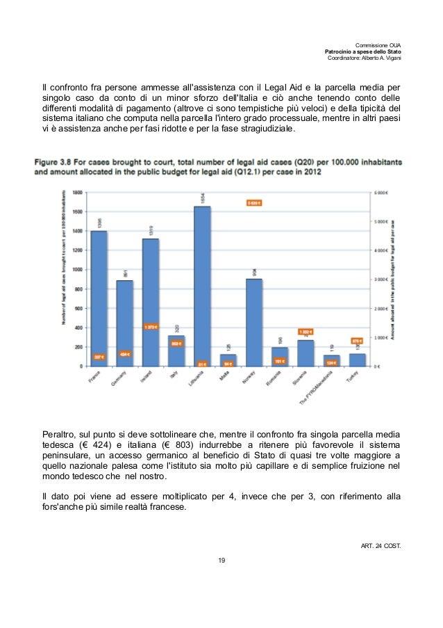 Commissione OUA Patrocinio a spese dello Stato Coordinatore: Alberto A. Vigani Il confronto fra persone ammesse all'assist...