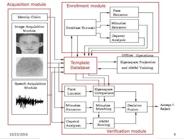 thesis on multimodal biometrics Multimodal biometrics phd thesis multimodal biometrics phd thesis home  forums  community forum  multimodal biometrics phd thesis sample – 112808 this topic contains 0 replies, has 1 voice, and was last updated by sep 19, 2016 multimodal biometrics phd thesisadapted fusion schemes for multimodal – semantic scholar.