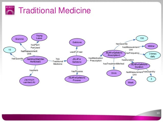 traditional medical systems essay Introduction america has a highly developed health care system, which is available to all people  essay: healthcare  the medical record acts as a .