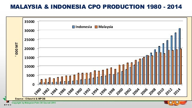 An Overview Of Malaysian Palm Oil In The Global Oils And Fats Scenario 2015 Beyond 56482582 on 1