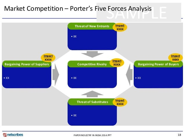 reflection paper porter s five forces Students will be writing a two-part paper on porters five forces do you want us to complete a custom paper for you based sample reflection essay (1.