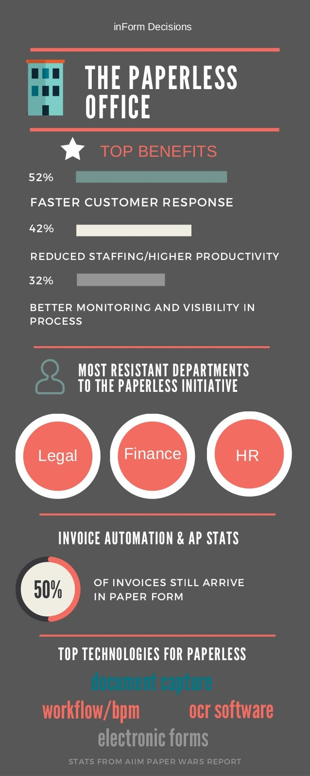 THE PA PERLESS OFFICE FASTER CUSTOMER RESPONSE REDUCED STAFFING/HIGHER PRODUCTIVITY BETTER MONITORING AND VISIBILITY IN PR...