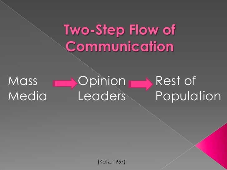 Two-Step Flow of Communication<br />Mass Media <br />Opinion Leaders<br />Rest of Population<br />(Katz, 1957)<br />