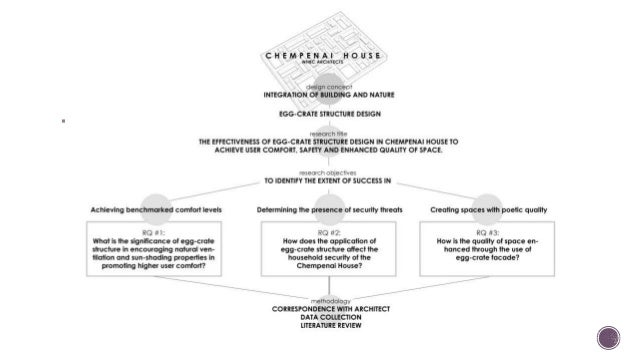 Asian Architecture: Paper Presentation