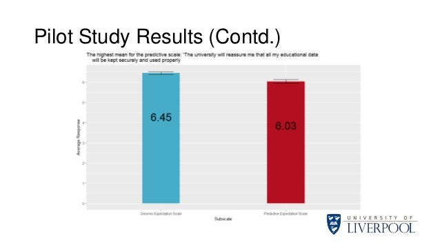 Pilot Study Results (Contd.)