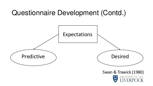 Questionnaire Development (Contd.) Expectations Predictive Desired Swan & Trawick (1980)
