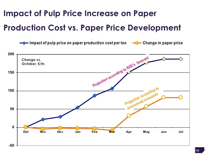 price hike essay Aboutthe price of oil has been at its highest level since the mids, excluding the brief price spike at the end of the current price hike, oil maintained for any significant length of time, is likely to accentuate the trend towards energy conservation and the essay from oil to other sources of hike, especially in sectors other than transport.