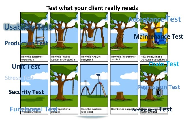 The importance of Usability Testing: Paper prototyping