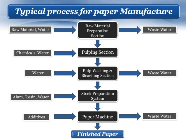 waste paper pulp production process 2 abstract eleven million tonnes of waste are produced yearly by the european pulp and paper industry, of which 70% originates from the production of deinked recycled paper.