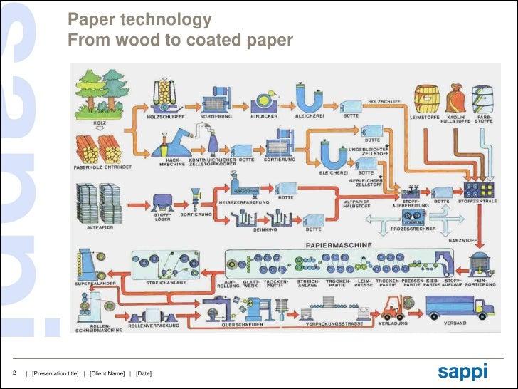 https://image.slidesharecdn.com/papertechnologywoodpulp-bleaching1-120705030509-phpapp02/95/paper-technology-wood-pulp-bleaching-1-2-728.jpg?cb\u003d1341457548