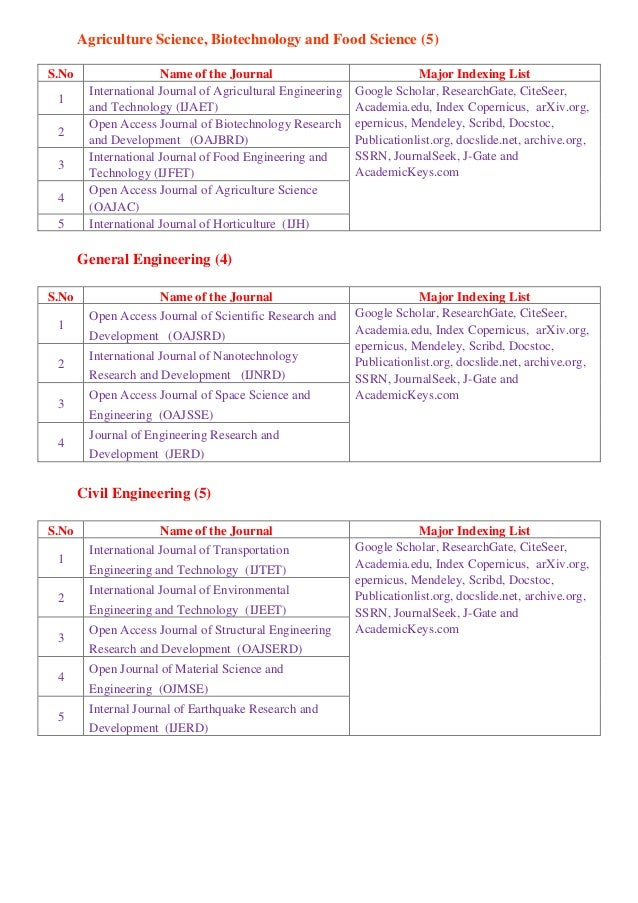 Food Science And Technology Journals List