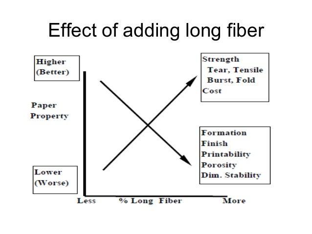 Effect of refining on pulp/paper properties